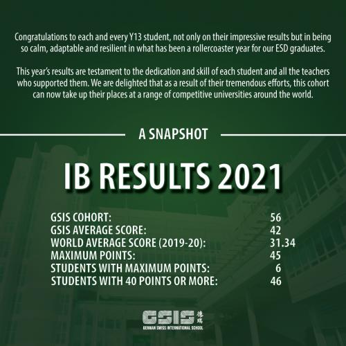IB-RESULTS-2021-A